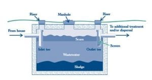 Mirowski Inspections Septic Diagram Septic Inspectors Springfield MO
