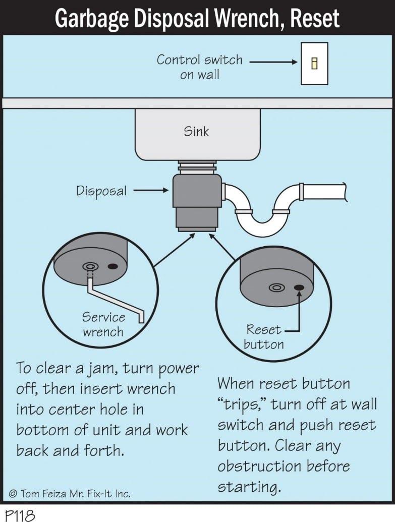 Diagram Motor And Blade Disposal - Circuit Connection Diagram •