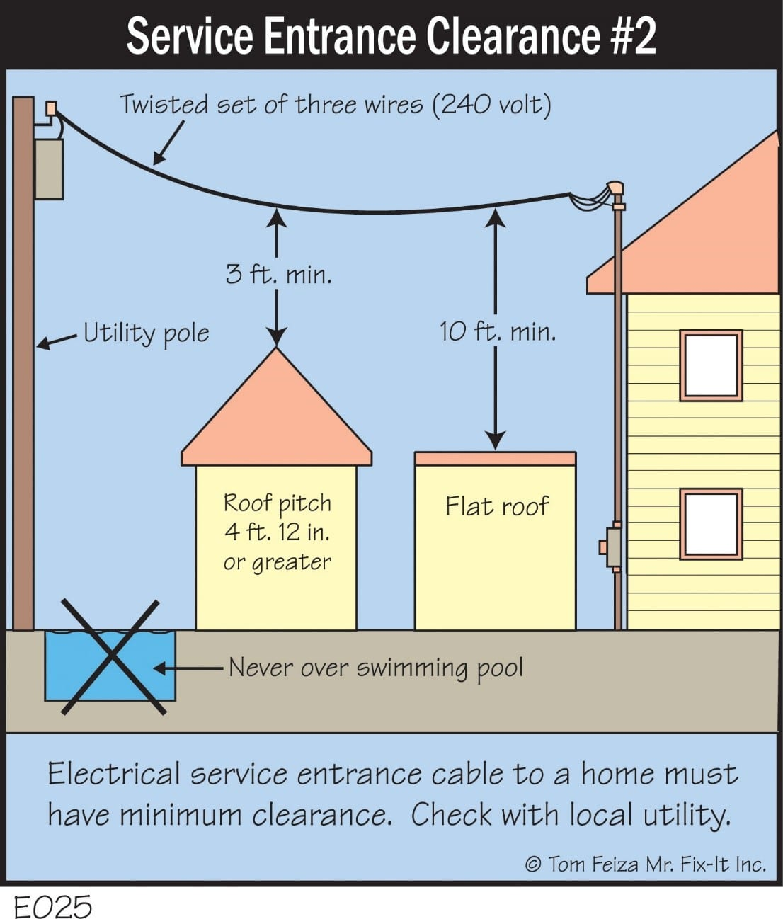 Quick tip 14 power lines play it safe mirowski inspections for House electrical service