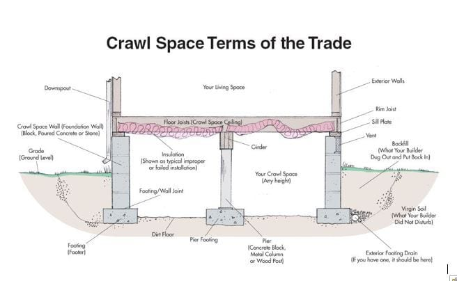 Pier in crawlspace mirowski home inspection company for What is a crawl space foundation