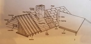 Roof Systems - The Roof Over Your Head - House Inspection Springfield MO